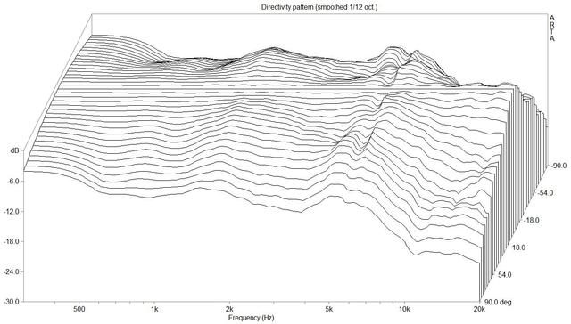 Waterfall-Directivity pattern (JBL L80_1530.dpf)
