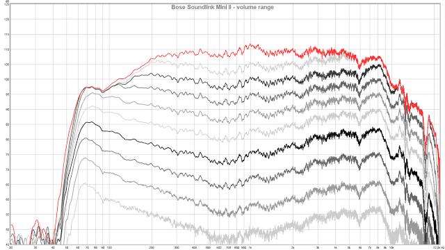 Bose Soundlink Measurement All