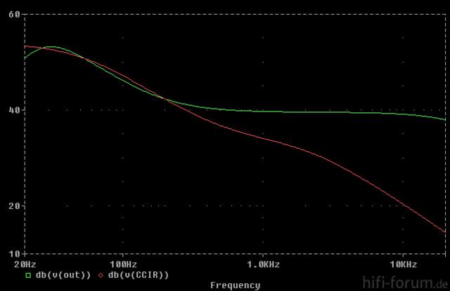 Frequenzgang PE TV204 Preamp Mit Einem SIgnalgenerator Am Eingang