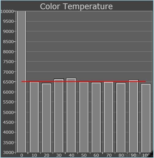 65VT30E Grayscale ColorTemp Nachher