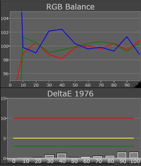 65VT30E Grayscale RGB Balance DeltaE1976 Nachher