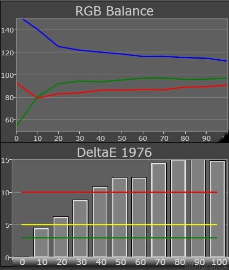 65VT30E Grayscale RGB Balance DeltaE1976 Vorher