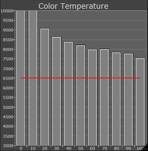 65VT30E_Grayscale-ColorTemp-vorher