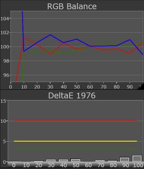 X65VT30E Grayscale RGB Balance DeltaE1976 Prof Nachher