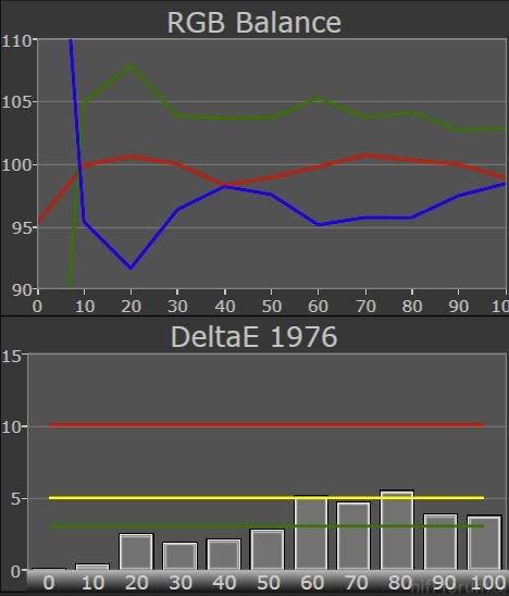 X65VT30E Grayscale RGB Balance DeltaE1976 Vorher