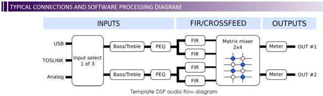 HA DSP Flow