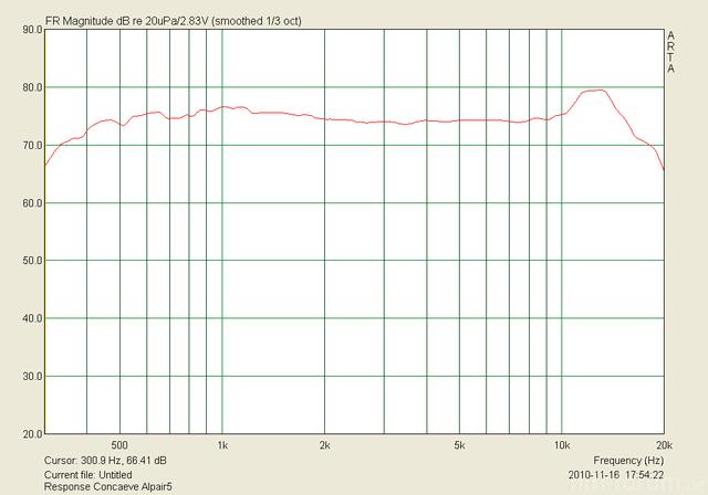 Alpair 5 Im Concaeve Gehäuse, Unter 15°