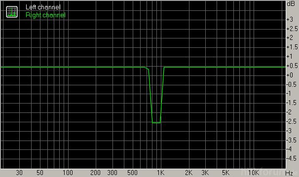 Frequenzgang Foobar2k-EQ 880 Hz -2,5 DB