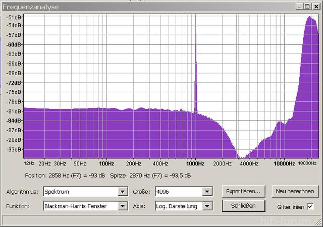 Spektrum Der Testdatei Mit Gedithertem Sinus Bei -105 DBFS