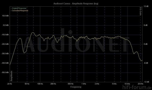 Elektretmikrofon Ohne Korrektur