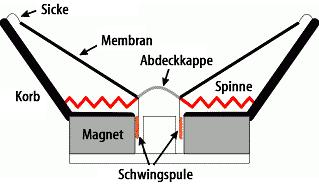 LautsprecherAufbau
