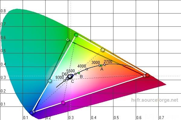 CIE Diagramm