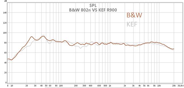 B&W 802n gegen KEF R900