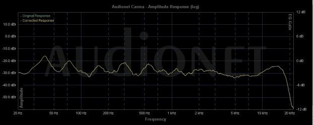 2017_04_23 MultEQ mit Dyn EQ -20 dB