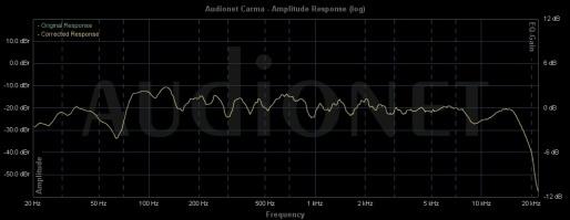 Cambridge Audio Aero 2 Messung Hörplatz 1-6
