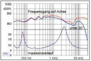 Impedanz Kudos X3