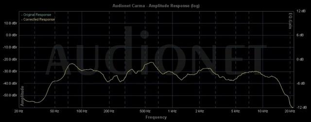 JM Audio C 12-1 - Messung 1 m Achse