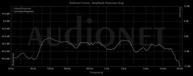 JM Audio C 12-1 - Messung Hörplatz