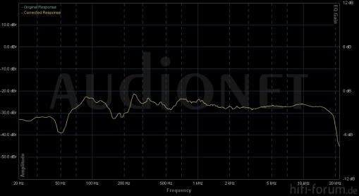 Magnat Quantum 603 Frequenzgang