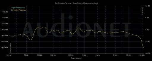 Monitor Audio BX-2 Messung Hörplatz
