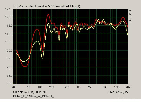 Frequenzgang Raum