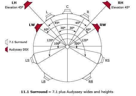 Audyssey DSX Aufstellung