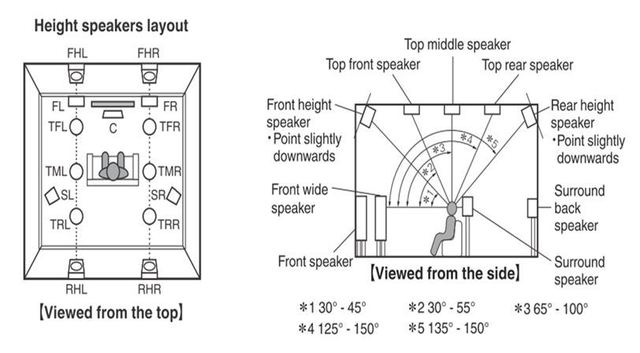 Atmos Speaker Layout 454650