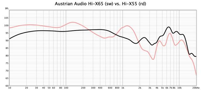 HI-X65 vs. 55