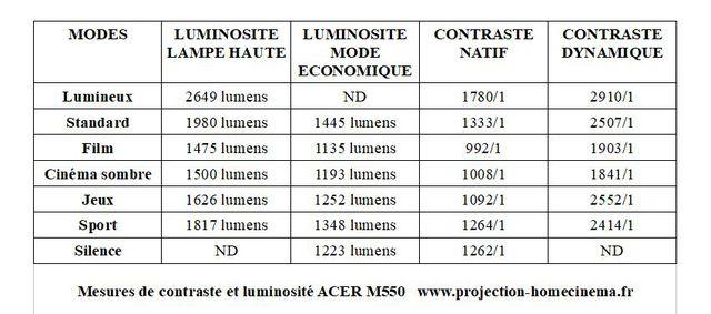 59b4fd454f54b_MesuresdecontrasteetdeluminositACERM550.jpg.1360c700cbde1b64c5909b49d69604c2
