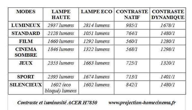 contraste-et-luminosité-ACER-H7850