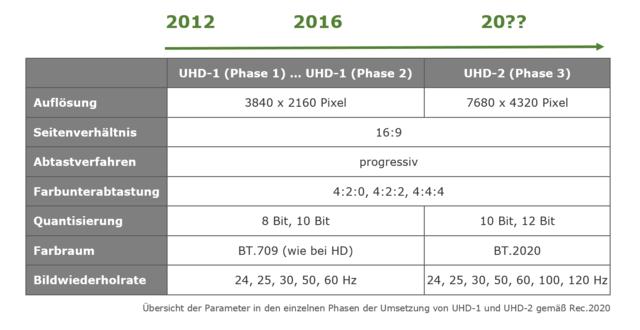 Rec.2020_Zeitplan