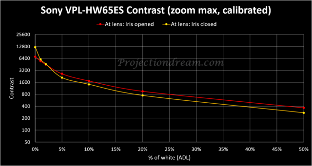 Sony-VPL-HW65ES-Contrast-Curves-Iris