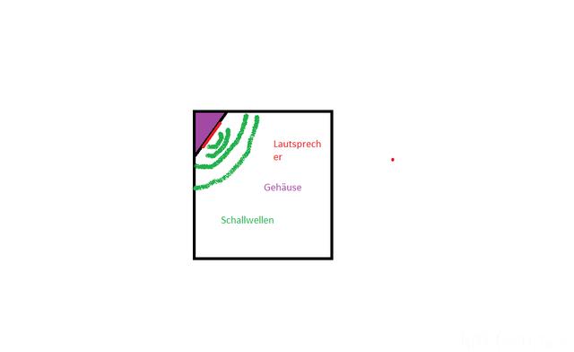 Dreieckiges Ls - Gehäuse