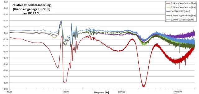 Relative Impedanzänderung Eingepegelter Kabel An SB12acl