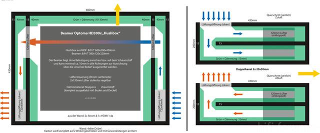 Hushbox Für HD300x V2