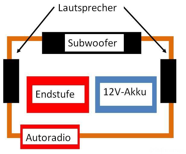 Aufbau Der Soundanlage