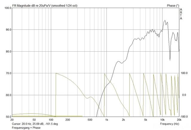 Frequenzgang + Phase Hochtöner