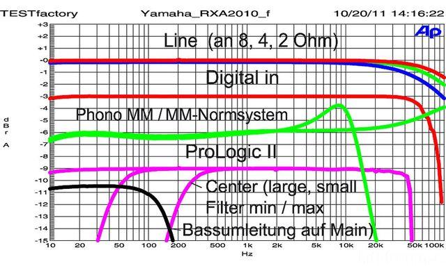 2 Yamaha RX A 2010 Fg