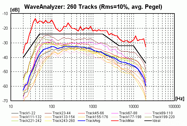 260 Tracks