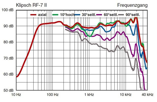 Klipsch RF7 II Frequency response