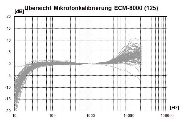MicCal_ECM8000a125