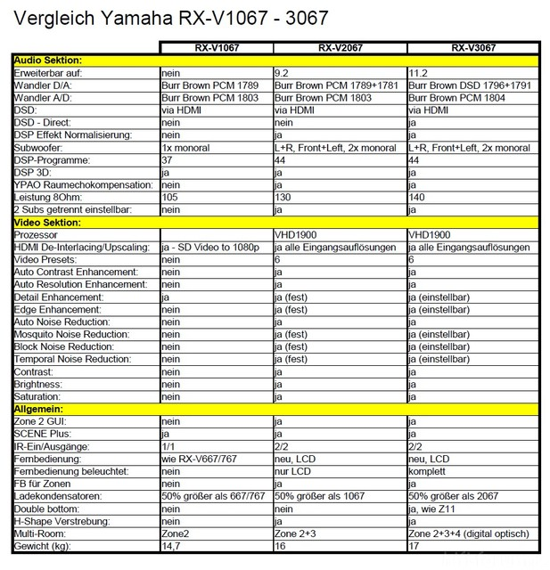 Vergleich Yamaha RX-Vx067 V1.2