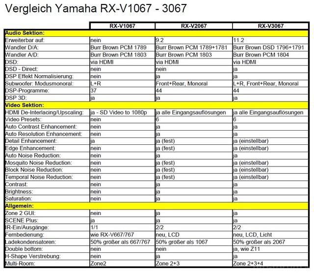 Vergleich Yamaha RX-Vx067