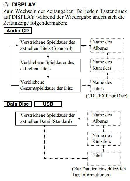Yamaha CD-S300 CD-TEXT-Navigation