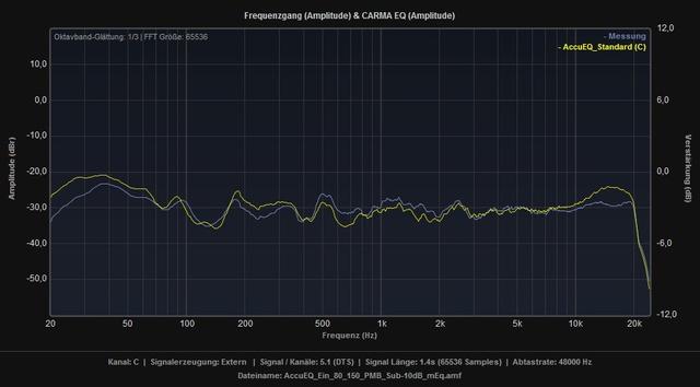 AccuEQ_Standard_vs_Ein_80_150_PMB_Sub-10dB_mEq_C