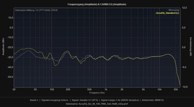 AccuEQ_Standard_vs_Ein_80_150_PMB_Sub-10dB_mEq_L