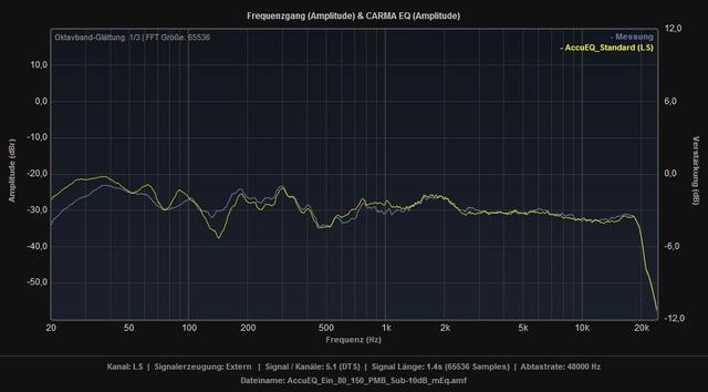 AccuEQ_Standard_vs_Ein_80_150_PMB_Sub-10dB_mEq_LS