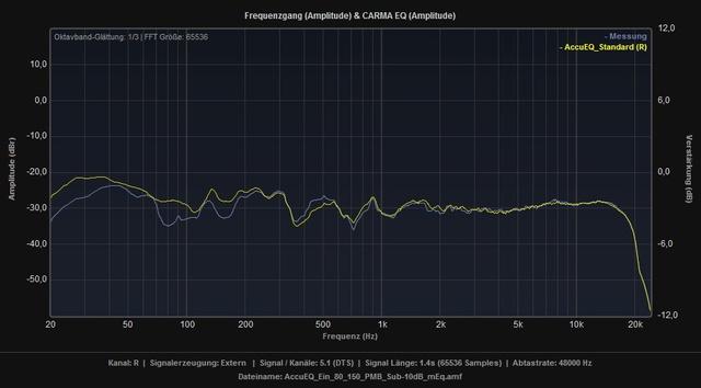 AccuEQ_Standard_vs_Ein_80_150_PMB_Sub-10dB_mEq_R