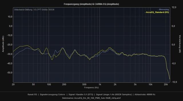 AccuEQ_Standard_vs_Ein_80_150_PMB_Sub-10dB_mEq_RS