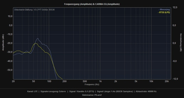 PD_vs_XT32_LFE